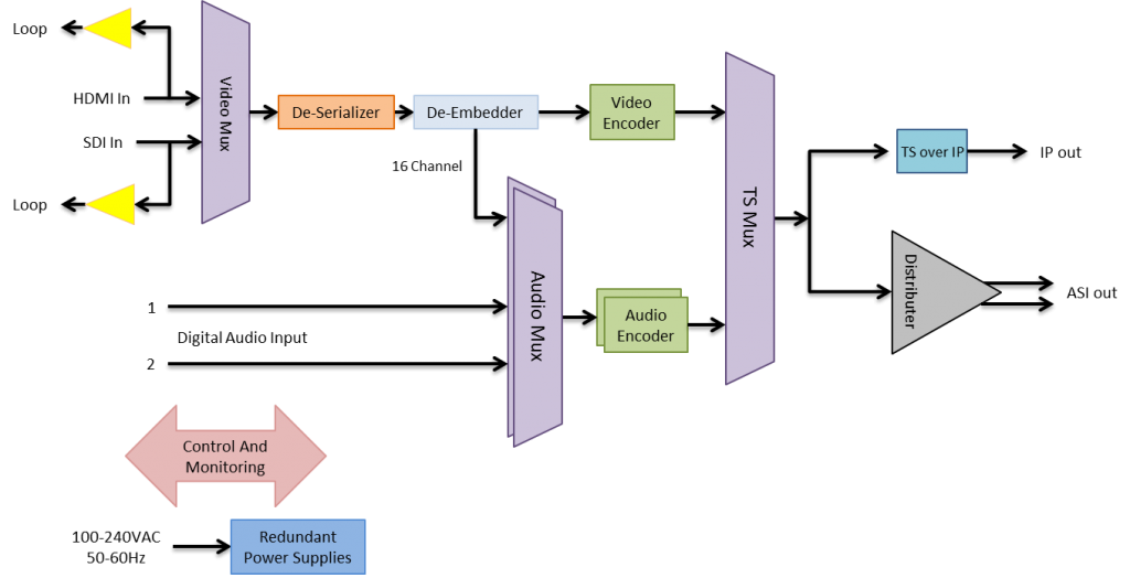 Spark Professional Encoder Block Diagram